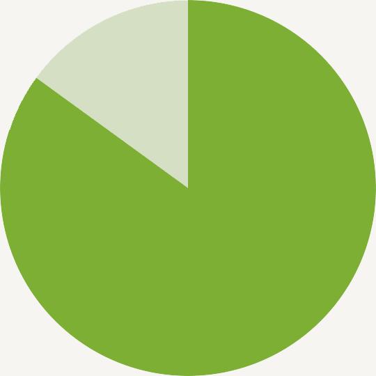 85% pie chart