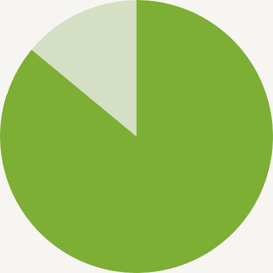 86% pie chart