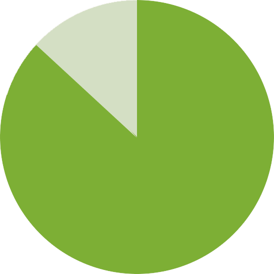 87% pie chart
